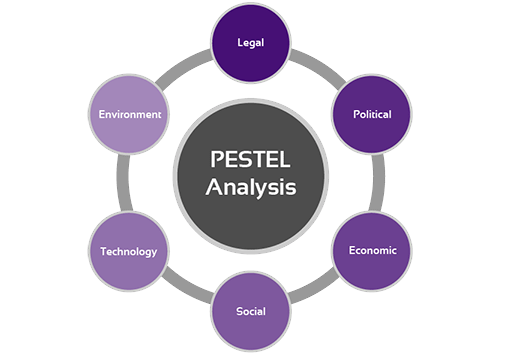 pest analysis of retail industry Pest analysis (apparel manufacturing industry) pest analysis for this pest analysis i will be analyzing the apparel manufacturing industry by 1999 the proportion of domestically made united states retail apparel dropped to just 12 percent (bls.