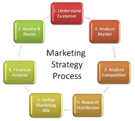strategy process and context in determining strategy Strategic management is the process of building capabilities that allow a firm to create value for customers, shareholders, and society while operating in competitive markets (nag, hambrick & chen 2006.